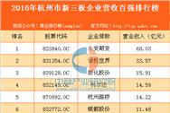 2016年杭州市新三板企业营收百强排行榜