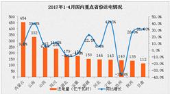 2017年1-4月中国电力工业运行情况分析(图表)