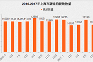 2017年5月上海车牌竞价情况预测分析:个人额度环比少1840辆