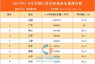 2017年1-4月全国31省市快递业务量排行榜