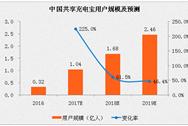 2017年中国共享充电宝行业预测:用户规模或将增长225%
