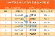 2016年河北省上市公司营业收入排行榜