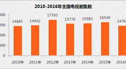 2017年全国电视剧产量/集数及收视排名分析(附图表)