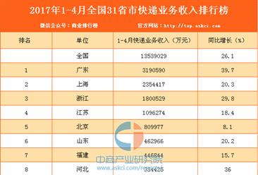 2017年1-4月全国31省市快递业务收入排行榜