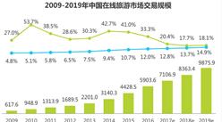 2017年中国在线旅游度假市场分析报告