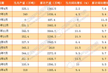 2017年1-4月中国煤油产量1361.5万吨:同比增长7.6%(附表)