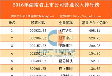 2016年湖南省上市公司营业收入排行榜