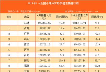 2017年1-4月全国31省市福利彩票销售额排行榜(附全榜单)