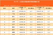 2017年1-4月全國31省市福利彩票銷售額排行榜