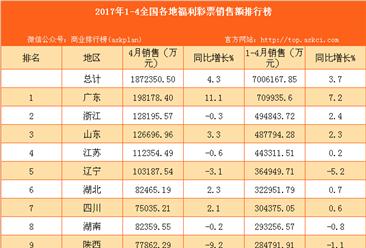 2017年1-4月全国31省市福利彩票销售额排行榜
