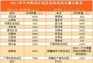 2017年计划招聘特岗教师8万人 补助标准年人均超2400元(附表)