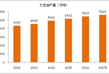 2017年全球大豆油生產消費及前景展望