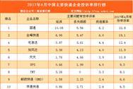 2017年4月中国主要快递企业投诉率排行榜