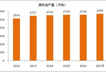 2017年全球菜籽油生产消费与前景展望