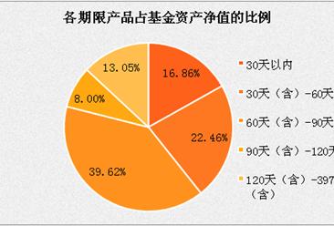 余額寶收益現狀:收益率達4% 投資上限下降50%