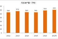 2017年全球花生油生产消费与前景展望