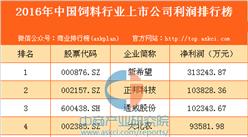 2016年中国饲料行业上市公司利润排行榜