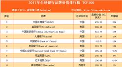 2017年度全球银行品牌100强排行榜(附全榜单)