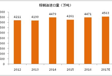 2017年全球棕榈油进出口贸易分析