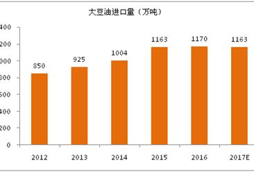 2017年全球大豆油進出口貿易分析