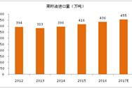 2017年全球菜籽油进出口贸易分析