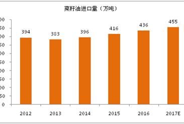 2017年全球菜籽油進出口貿易分析