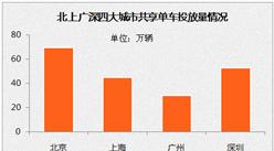 北上广深共享单车投放量PK:全国已超千万辆