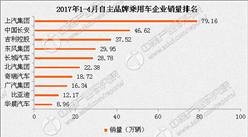 2017年1-4月中国自主品牌乘用车企业销量排名分析
