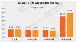 2017年1-4月國內交通運輸經濟運行分析:客運降幅收窄(圖表)