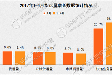 2017年1-4月国内交通运输经济运行分析:客运降幅收窄(图表)
