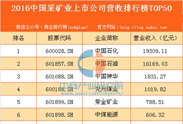 2016年中国采矿业上市公司营收排行榜TOP50