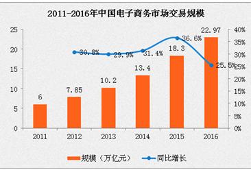 2016年中國電子商務交易規模實現22.97萬億元