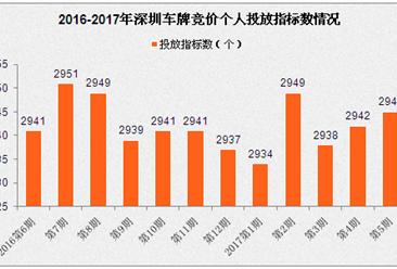 2017年5月深圳小汽车车牌竞价结果:个人最低成交价涨至42300(附查询网址)