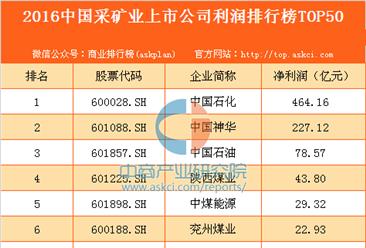 2016年中国采矿业上市公司利润排行榜TOP50
