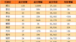 5月北京新房连续两周上涨 东城周环比上涨40%(附图表)