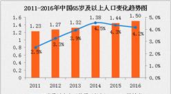 中国人口老龄化分析:65岁及以上人口增长4.2%