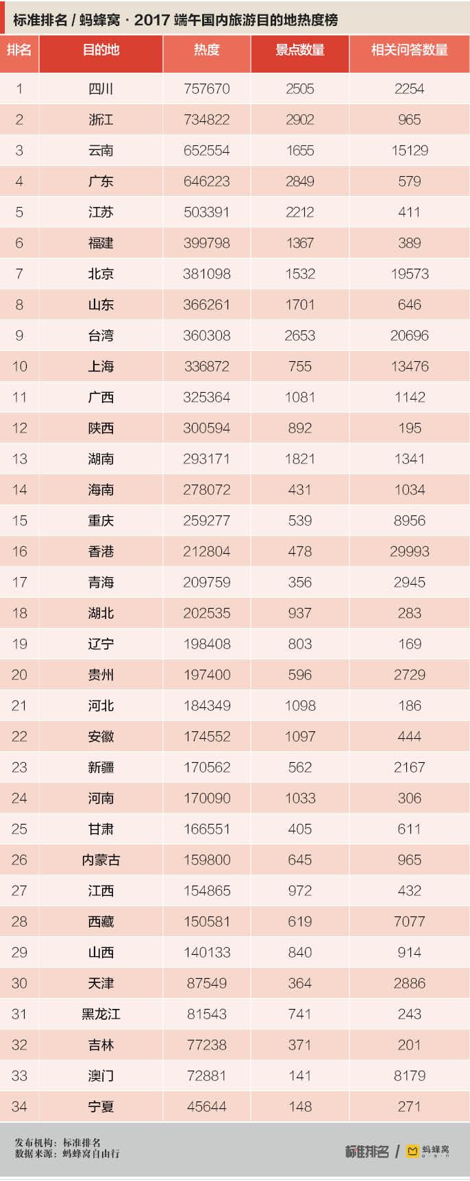 浙江哪里好玩景点排名_2017年端午国内旅游目的地热度榜:四川最火热,浙江景点多