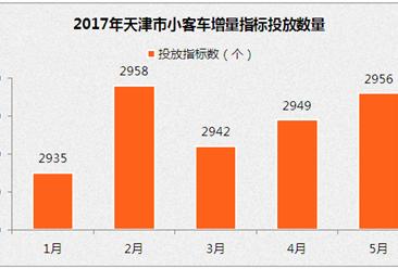 2017年5月天津车牌竞价结果出炉:个人最低成交价少1200元(附查询网址)