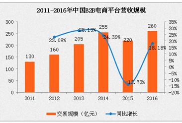 2016年中國B2B電子商務平臺營收規模達260億元