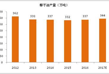 2017年全球椰子油生产消费与前景展望