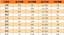 5月广州新房连续3周上涨 增城从化成交量下降(附图表)