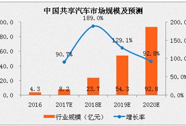 2017年中国共享汽车市场规模及预测:或超8亿,增长90%