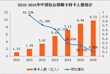 2017社保卡发行数量突破10亿 18年社保卡持卡人数增长871%(附图表)