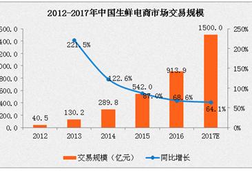2017年中国生鲜电商市场规模预计破1500亿元