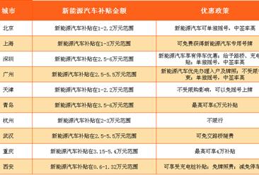 2016年北上广深新能源汽车消费结构对比分析(附各地补贴优惠政策一览表)
