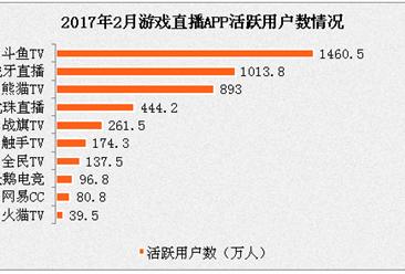 斗鱼TV引领游戏直播APP 超70%用户观看直播为娱乐放松