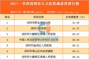 2017年一季度深圳市公立医院满意度排行榜