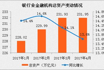 2017年4月末银行业资产分析:同比增长13.6%