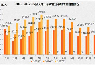 2017年1-5月天津小汽车车牌竞价情况统计分析(图表)