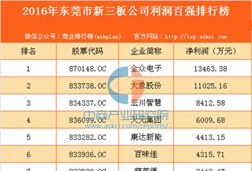 2016年东莞市新三板公司利润百强排行榜
